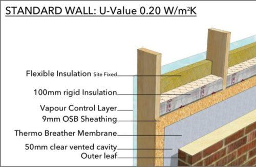 Standard Timber Frame wall detail